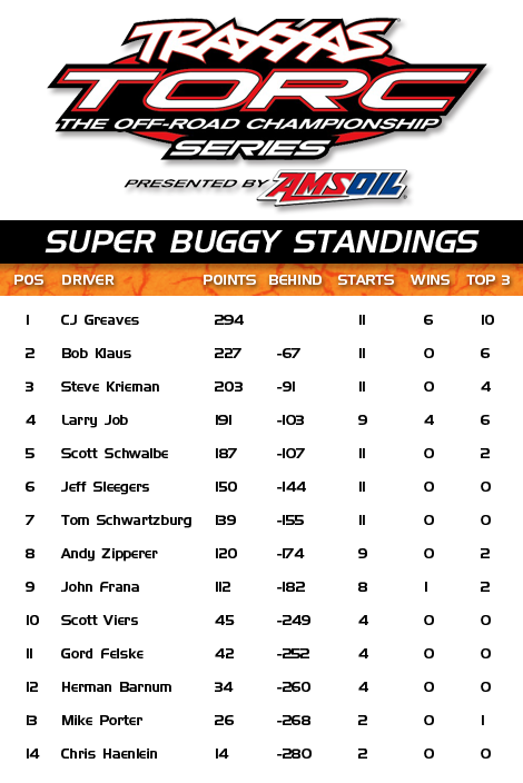 2011 Super Buggy TORC Results
